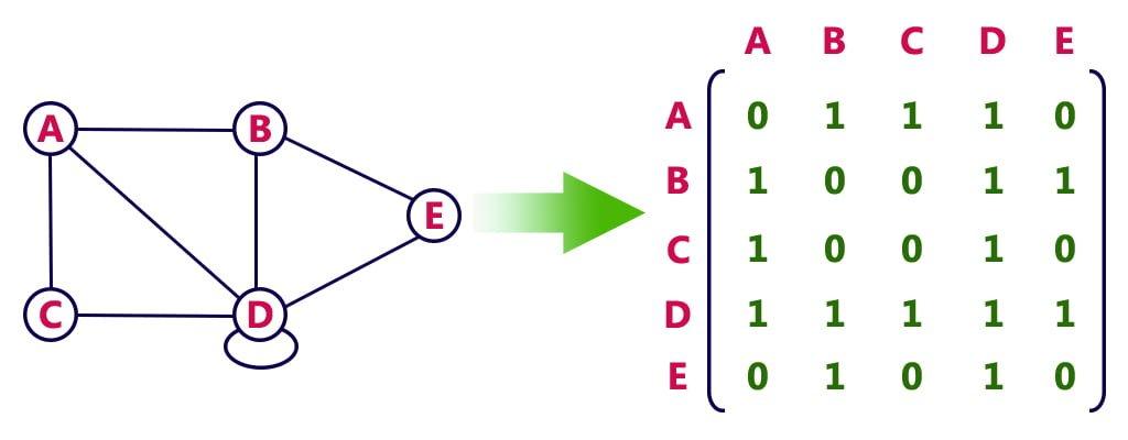 Adjacency Matrix of Graph