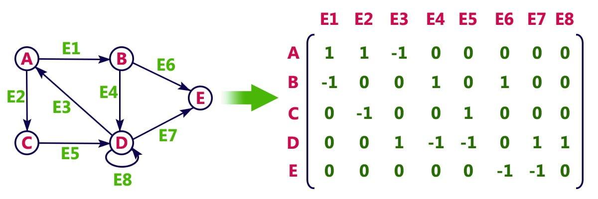 Incidence Matrix of Graph
