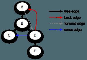 Graph Edge